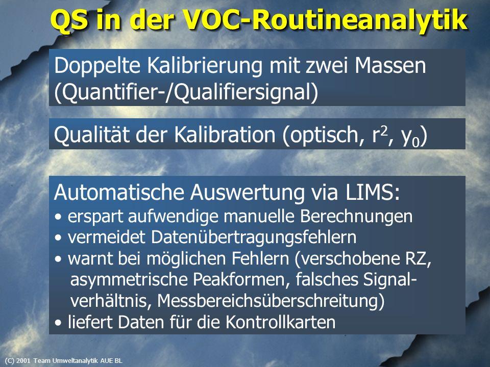 (C) 2001 Team Umweltanalytik AUE BL QS in der VOC-Routineanalytik Qualität der Kalibration (optisch, r 2, y 0 ) Doppelte Kalibrierung mit zwei Massen (Quantifier-/Qualifiersignal) Automatische Auswertung via LIMS: erspart aufwendige manuelle Berechnungen vermeidet Datenübertragungsfehlern warnt bei möglichen Fehlern (verschobene RZ, asymmetrische Peakformen, falsches Signal- verhältnis, Messbereichsüberschreitung) liefert Daten für die Kontrollkarten