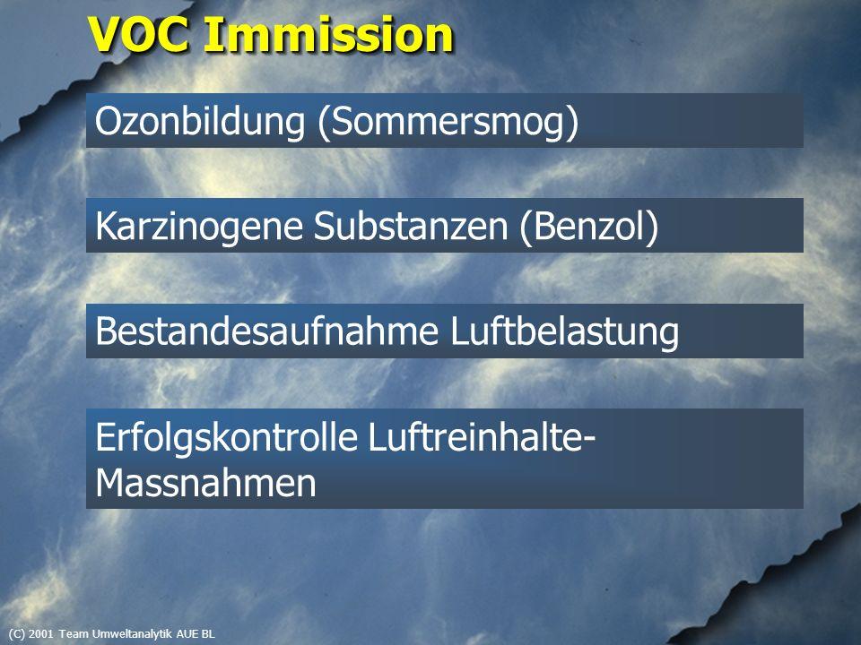 (C) 2001 Team Umweltanalytik AUE BL VOC Immission Ozonbildung (Sommersmog) Erfolgskontrolle Luftreinhalte- Massnahmen Karzinogene Substanzen (Benzol)