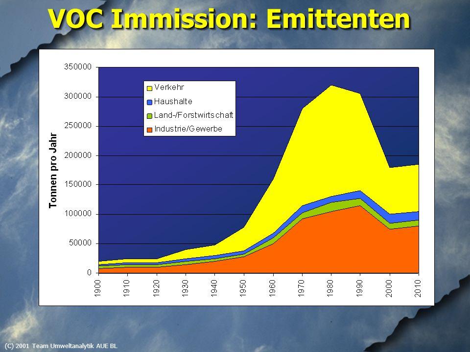 (C) 2001 Team Umweltanalytik AUE BLAktivkohle-PassivsammlerAktivkohle-Passivsammler ProbenahmedauerBestimmungsgrenze 8 Stunden~ 5 µg/m 3 1 Tag~ 2 µg/m 3 1 Woche~ 0.2 µg/m 3 2 Wochen~ 0.1 µg/m 3