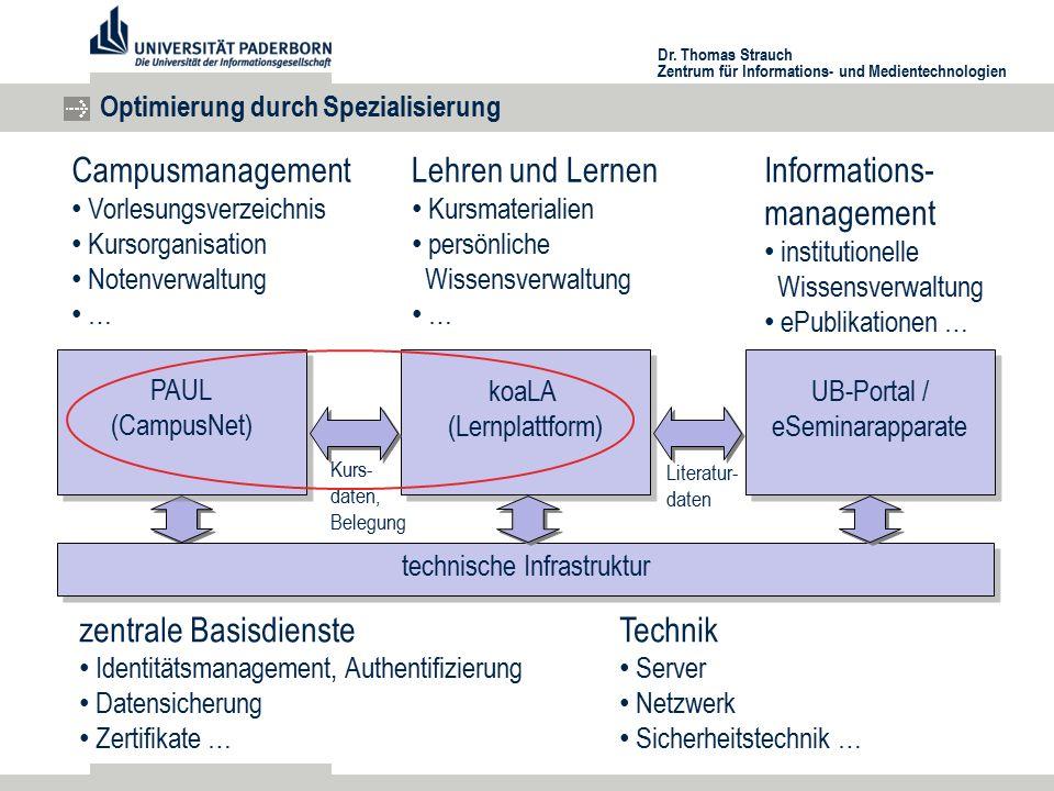 Dr. Thomas Strauch Zentrum für Informations- und Medientechnologien Optimierung durch Spezialisierung Campusmanagement Vorlesungsverzeichnis Kursorgan