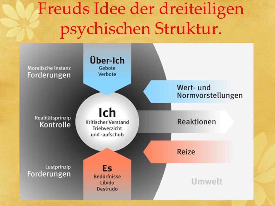 Freuds Idee der dreiteiligen psychischen Struktur.