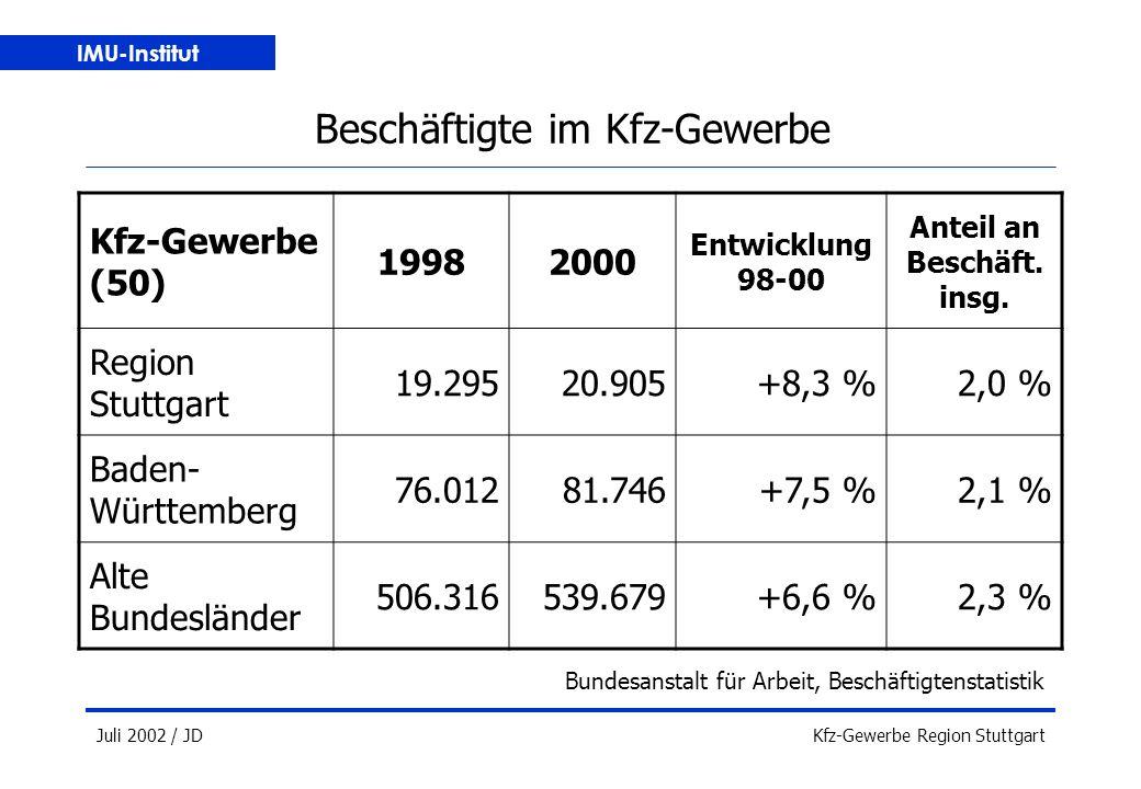 IMU-Institut Juli 2002 / JDKfz-Gewerbe Region Stuttgart Beschäftigte im Kfz-Gewerbe Bundesanstalt für Arbeit, Beschäftigtenstatistik Kfz-Gewerbe (50) 19982000 Entwicklung 98-00 Anteil an Beschäft.