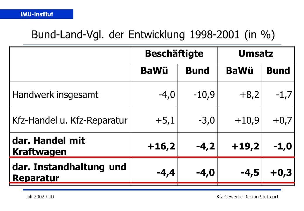 IMU-Institut Juli 2002 / JDKfz-Gewerbe Region Stuttgart Bund-Land-Vgl.
