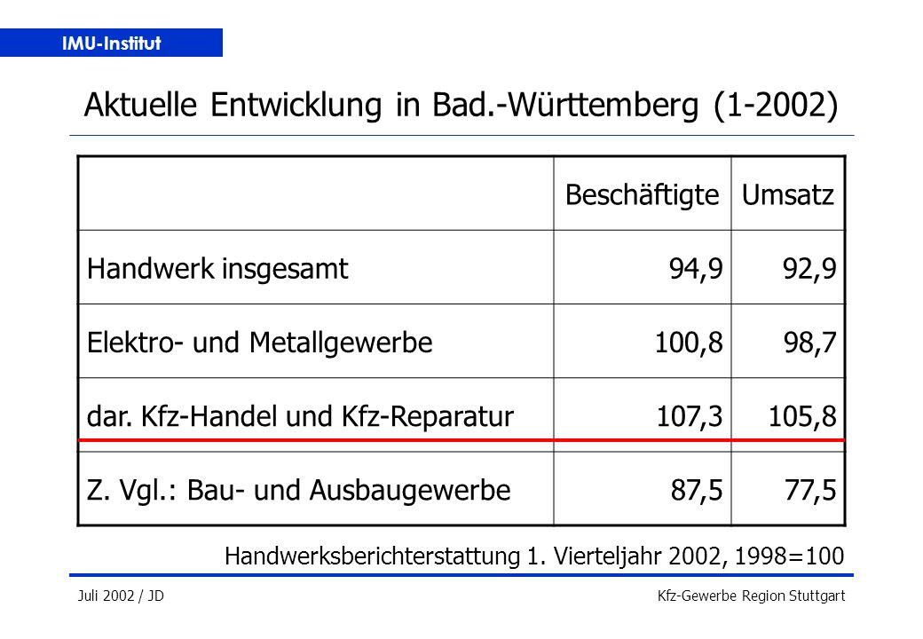 IMU-Institut Juli 2002 / JDKfz-Gewerbe Region Stuttgart Aktuelle Entwicklung in Bad.-Württemberg (1-2002) Handwerksberichterstattung 1.