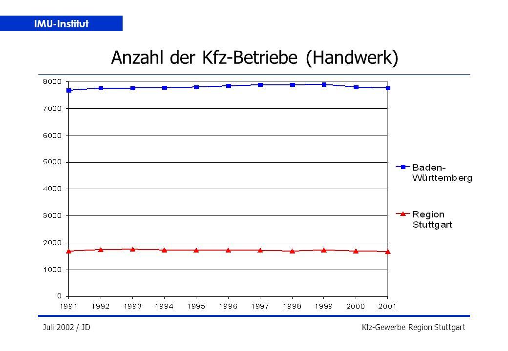IMU-Institut Juli 2002 / JDKfz-Gewerbe Region Stuttgart Anzahl der Kfz-Betriebe (Handwerk)