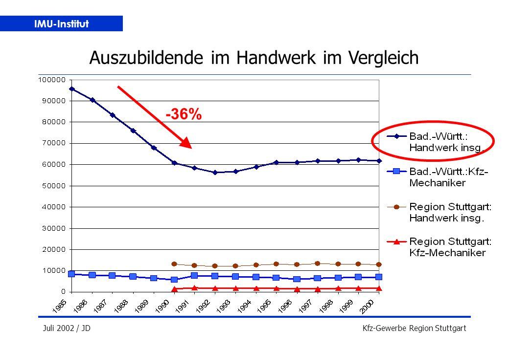 IMU-Institut Juli 2002 / JDKfz-Gewerbe Region Stuttgart Auszubildende im Handwerk im Vergleich -36%