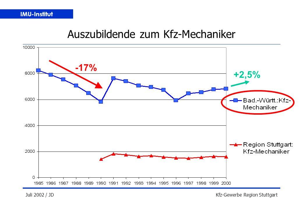 IMU-Institut Juli 2002 / JDKfz-Gewerbe Region Stuttgart Auszubildende zum Kfz-Mechaniker +2,5% -17%