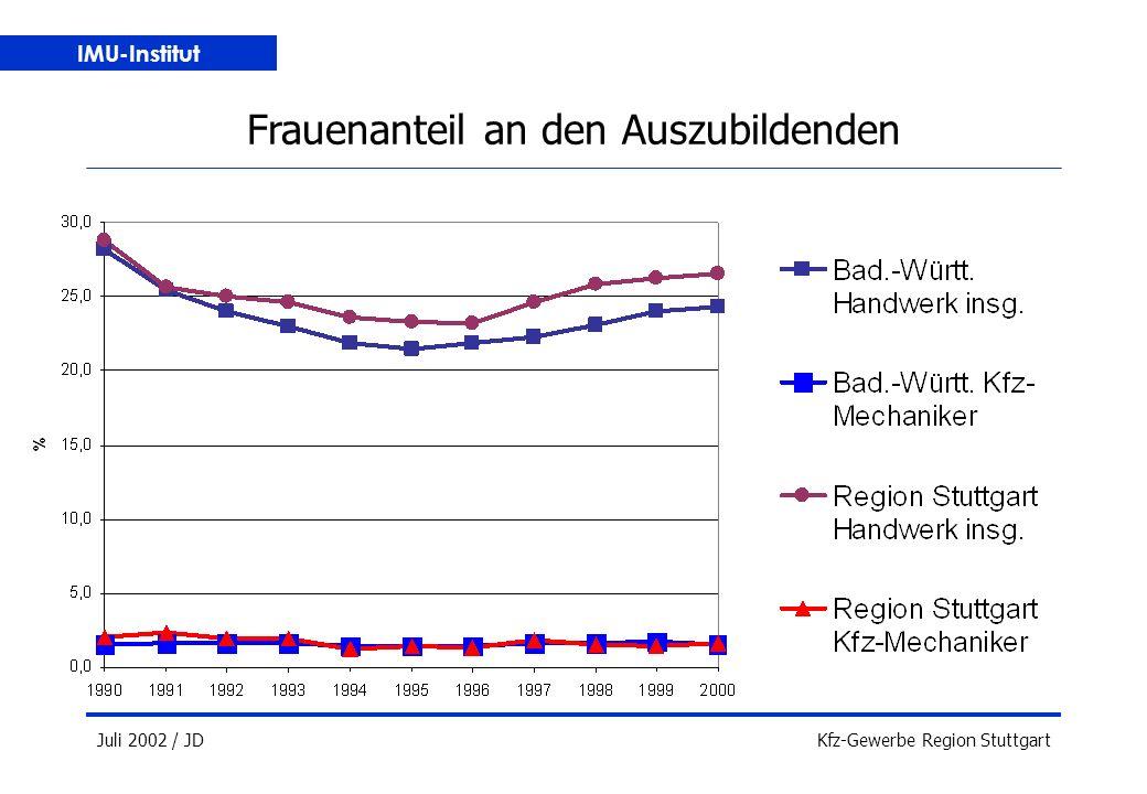 IMU-Institut Juli 2002 / JDKfz-Gewerbe Region Stuttgart Frauenanteil an den Auszubildenden