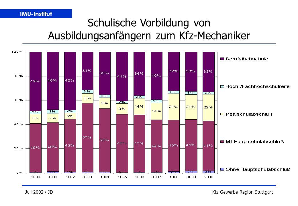 IMU-Institut Juli 2002 / JDKfz-Gewerbe Region Stuttgart Schulische Vorbildung von Ausbildungsanfängern zum Kfz-Mechaniker