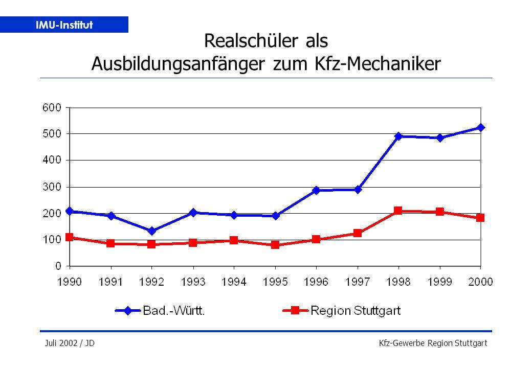 IMU-Institut Juli 2002 / JDKfz-Gewerbe Region Stuttgart Realschüler als Ausbildungsanfänger zum Kfz-Mechaniker