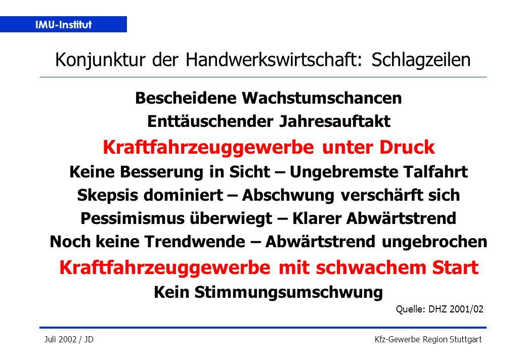 IMU-Institut Juli 2002 / JDKfz-Gewerbe Region Stuttgart Konjunktur der Handwerkswirtschaft: Schlagzeilen Bescheidene Wachstumschancen Enttäuschender Jahresauftakt Kraftfahrzeuggewerbe unter Druck Keine Besserung in Sicht – Ungebremste Talfahrt Skepsis dominiert – Abschwung verschärft sich Pessimismus überwiegt – Klarer Abwärtstrend Noch keine Trendwende – Abwärtstrend ungebrochen Kraftfahrzeuggewerbe mit schwachem Start Kein Stimmungsumschwung Quelle: DHZ 2001/02