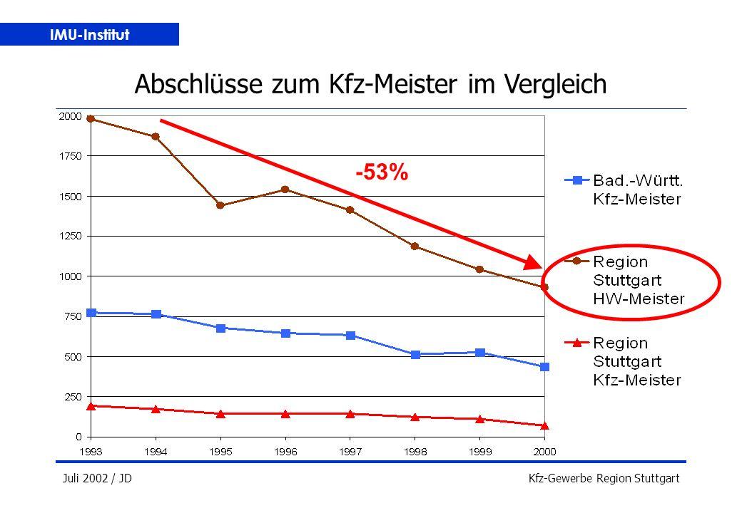 IMU-Institut Juli 2002 / JDKfz-Gewerbe Region Stuttgart Abschlüsse zum Kfz-Meister im Vergleich -53%