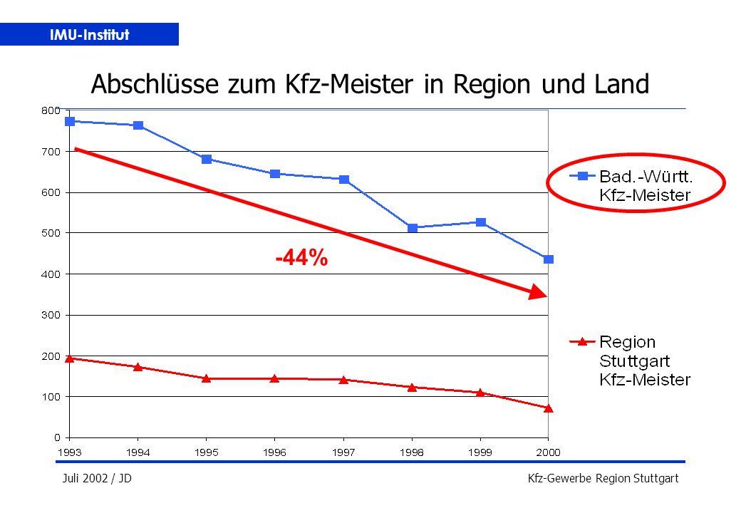 IMU-Institut Juli 2002 / JDKfz-Gewerbe Region Stuttgart Abschlüsse zum Kfz-Meister in Region und Land -44%