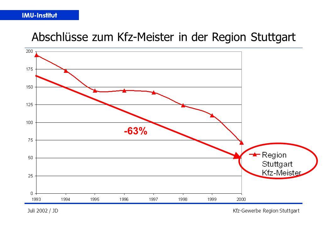 IMU-Institut Juli 2002 / JDKfz-Gewerbe Region Stuttgart Abschlüsse zum Kfz-Meister in der Region Stuttgart -63%