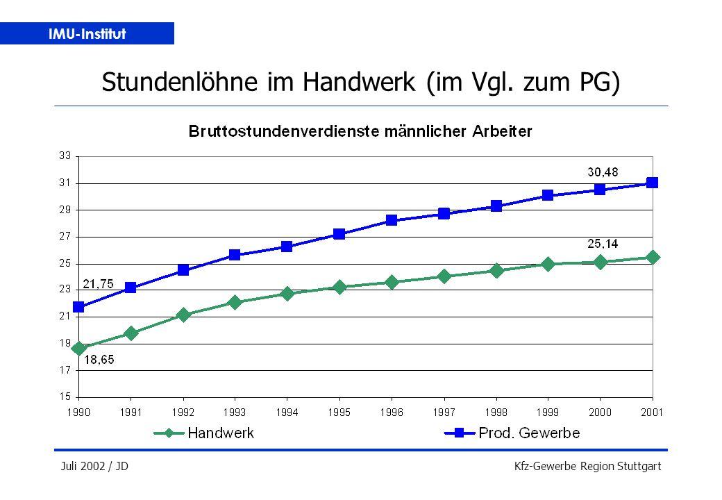 IMU-Institut Juli 2002 / JDKfz-Gewerbe Region Stuttgart Stundenlöhne im Handwerk (im Vgl. zum PG)