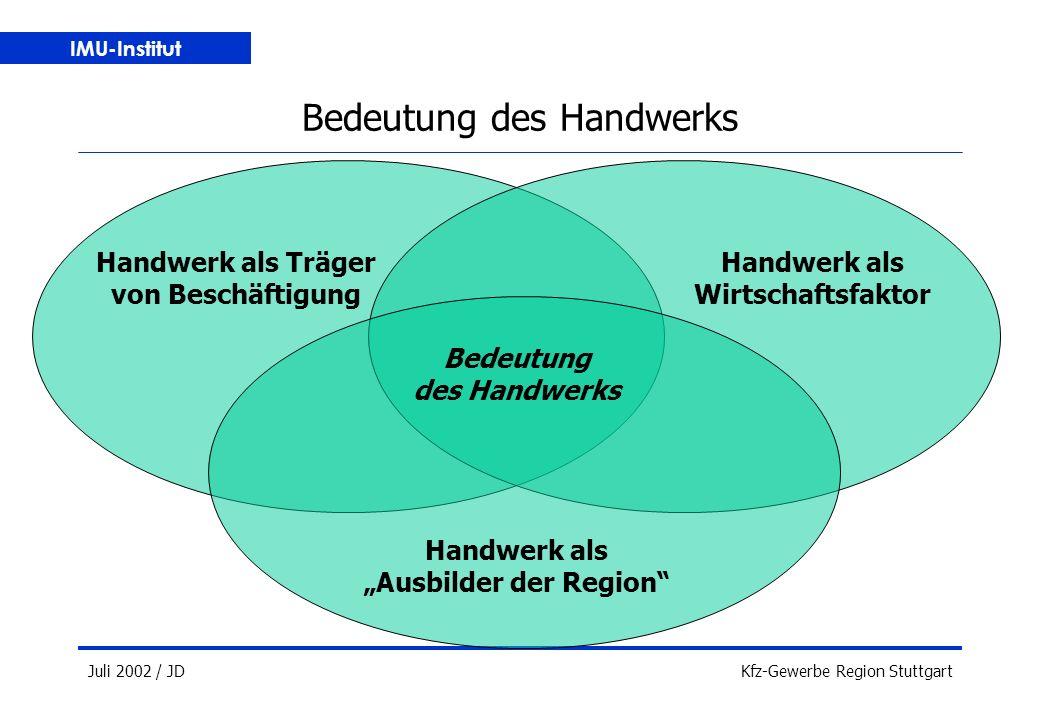 """IMU-Institut Juli 2002 / JDKfz-Gewerbe Region Stuttgart Bedeutung des Handwerks Handwerk als Träger von Beschäftigung Handwerk als Wirtschaftsfaktor Handwerk als """"Ausbilder der Region Bedeutung des Handwerks"""