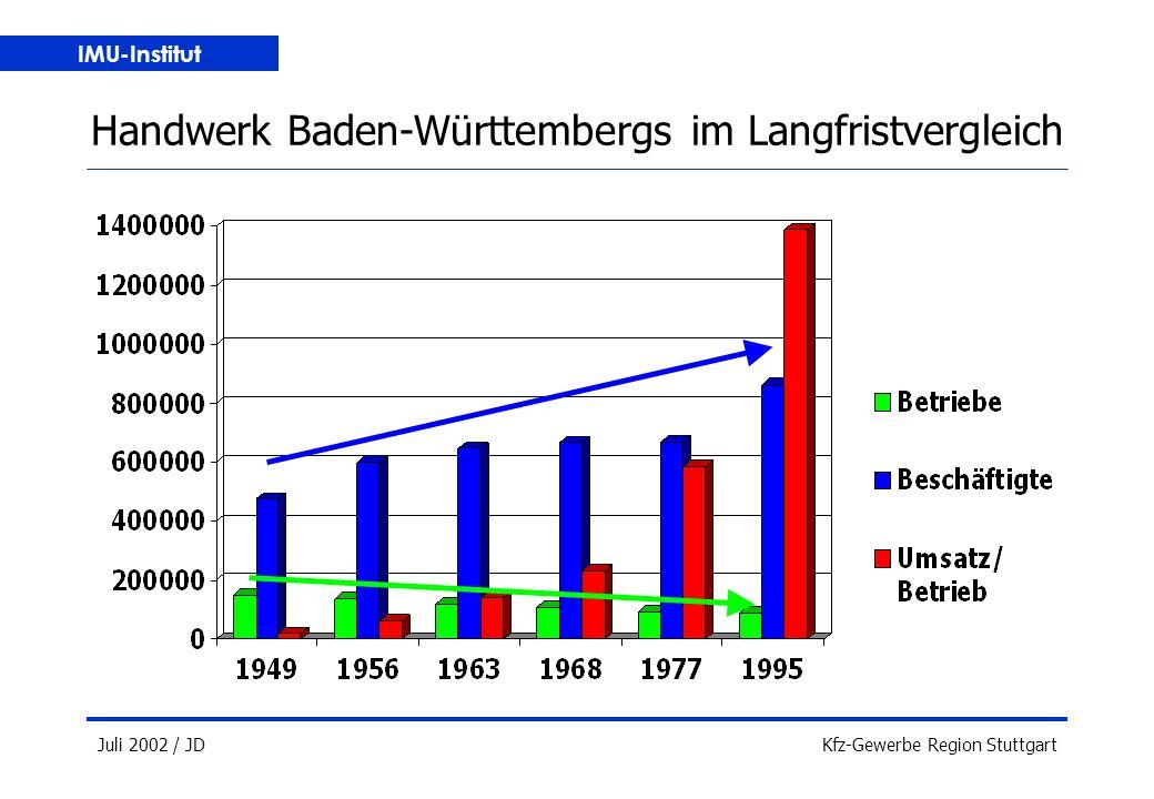 IMU-Institut Juli 2002 / JDKfz-Gewerbe Region Stuttgart Handwerk Baden-Württembergs im Langfristvergleich
