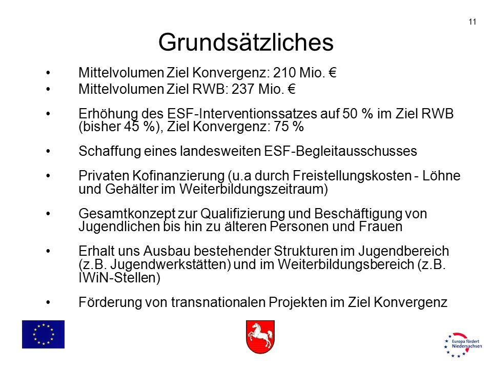 11 Grundsätzliches Mittelvolumen Ziel Konvergenz: 210 Mio. € Mittelvolumen Ziel RWB: 237 Mio. € Erhöhung des ESF-Interventionssatzes auf 50 % im Ziel