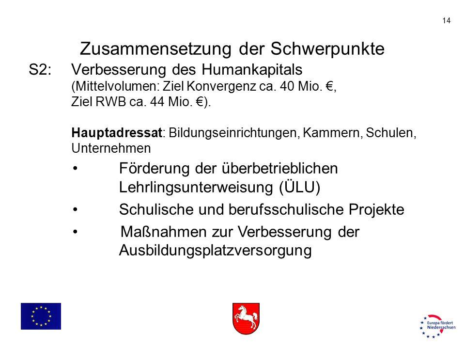 14 S2: Verbesserung des Humankapitals (Mittelvolumen: Ziel Konvergenz ca. 40 Mio. €, Ziel RWB ca. 44 Mio. €). Hauptadressat: Bildungseinrichtungen, Ka
