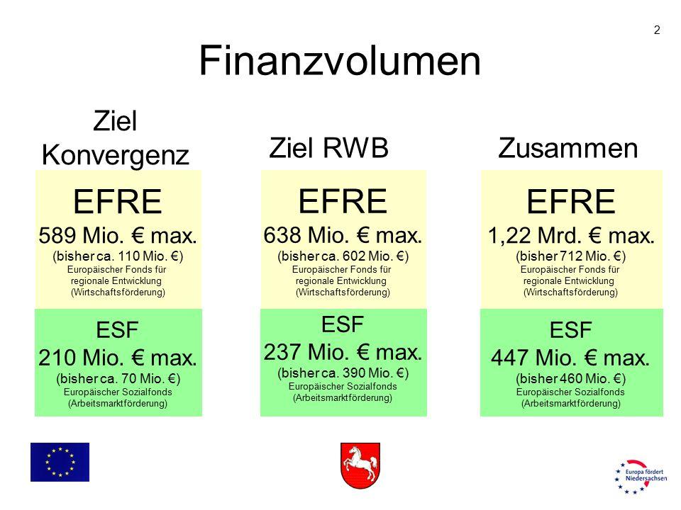 2 Finanzvolumen EFRE 589 Mio. € max. (bisher ca. 110 Mio. €) Europäischer Fonds für regionale Entwicklung (Wirtschaftsförderung) ESF 210 Mio. € max. (