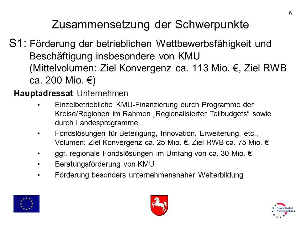 6 S1: Förderung der betrieblichen Wettbewerbsfähigkeit und Beschäftigung insbesondere von KMU (Mittelvolumen: Ziel Konvergenz ca. 113 Mio. €, Ziel RWB