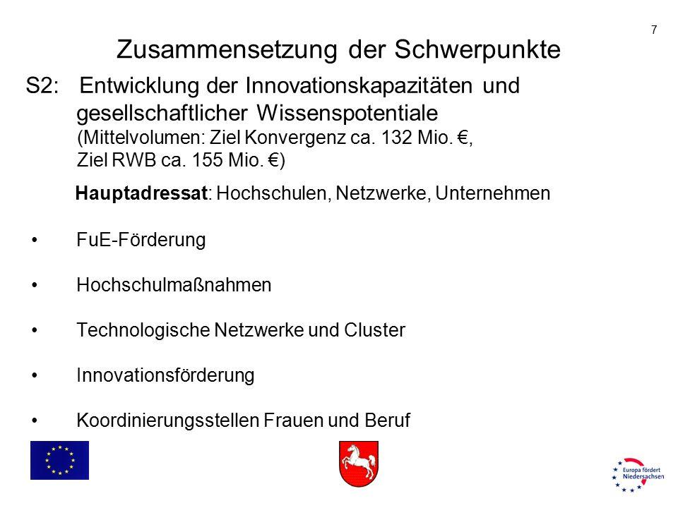 7 S2: Entwicklung der Innovationskapazitäten und gesellschaftlicher Wissenspotentiale (Mittelvolumen: Ziel Konvergenz ca. 132 Mio. €, Ziel RWB ca. 155