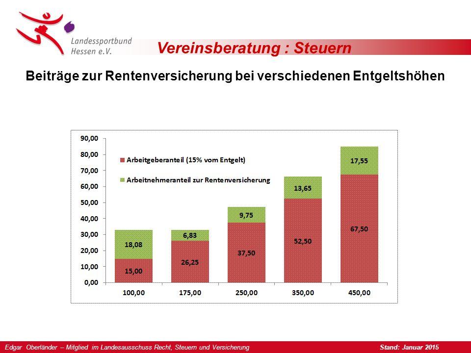 Vereinsberatung : Steuern Beiträge zur Rentenversicherung bei verschiedenen Entgeltshöhen Edgar Oberländer – Mitglied im Landesausschuss Recht, Steuern und Versicherung Stand: Januar 2015