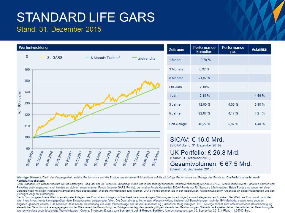 Performance in turbulenten Marktphasen € GARS (brutto)* MSCI Welt*** Quelle: Standard Life Investments; 12.