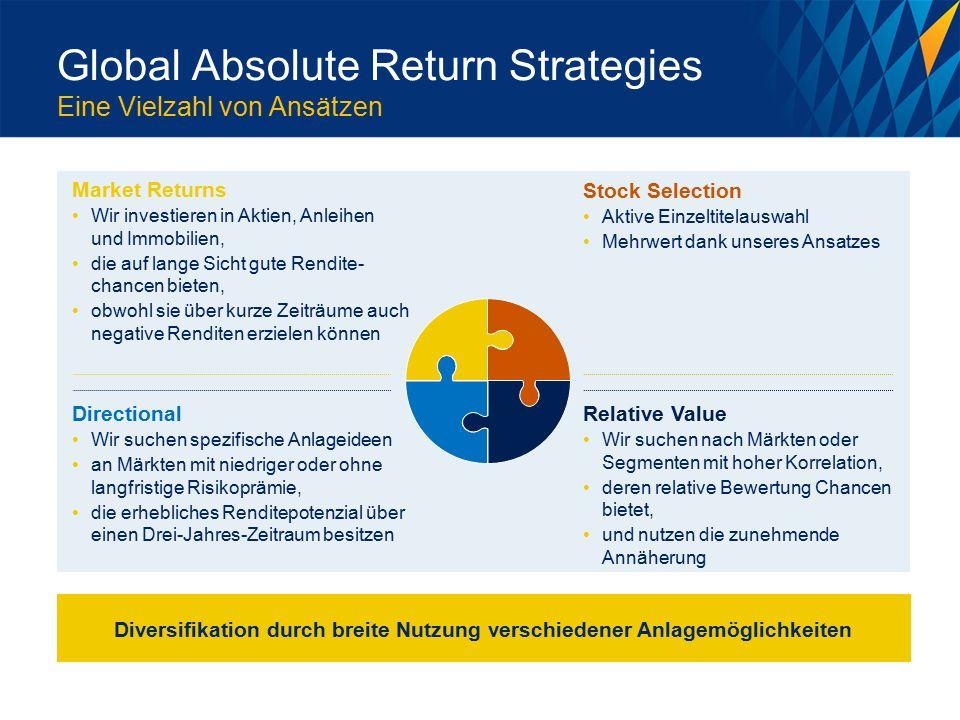 Global Absolute Return Strategies Eine Vielzahl von Ansätzen Market Returns Wir investieren in Aktien, Anleihen und Immobilien, die auf lange Sicht gute Rendite- chancen bieten, obwohl sie über kurze Zeiträume auch negative Renditen erzielen können Directional Wir suchen spezifische Anlageideen an Märkten mit niedriger oder ohne langfristige Risikoprämie, die erhebliches Renditepotenzial über einen Drei-Jahres-Zeitraum besitzen Stock Selection Aktive Einzeltitelauswahl Mehrwert dank unseres Ansatzes Relative Value Wir suchen nach Märkten oder Segmenten mit hoher Korrelation, deren relative Bewertung Chancen bietet, und nutzen die zunehmende Annäherung Diversifikation durch breite Nutzung verschiedener Anlagemöglichkeiten