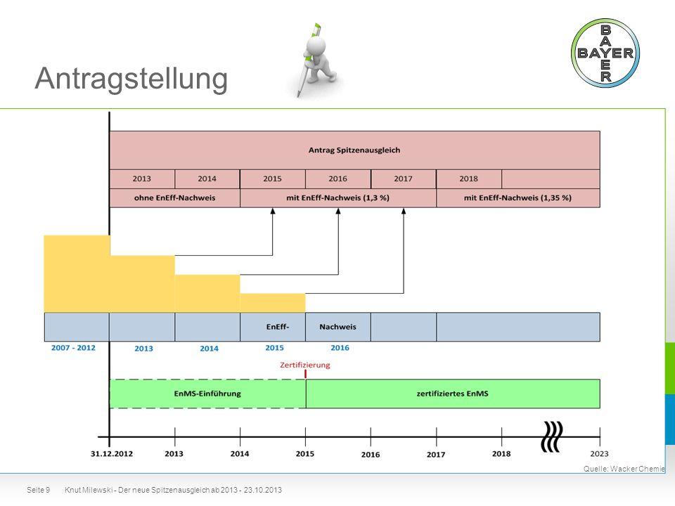Antragstellung Knut Milewski - Der neue Spitzenausgleich ab 2013 - 23.10.2013 Quelle: Wacker Chemie Seite 9