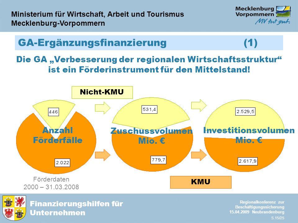 Ministerium für Wirtschaft, Arbeit und Tourismus Mecklenburg-Vorpommern Finanzierungshilfen für Unternehmen Regionalkonferenz zur Beschäftigungssicherung 15.04.2009 Neubrandenburg S.15/25 Förderdaten 2000 – 31.03.2008 KMU Nicht-KMU GA-Ergänzungsfinanzierung (1) Zuschussvolumen Mio.