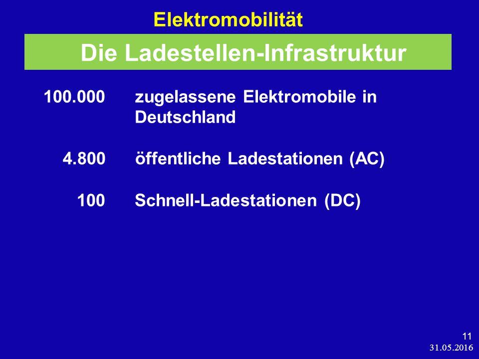 31.05.2016 11 Elektromobilität 100.000 zugelassene Elektromobile in Deutschland 4.800 öffentliche Ladestationen (AC) 100 Schnell-Ladestationen (DC) Die Ladestellen-Infrastruktur