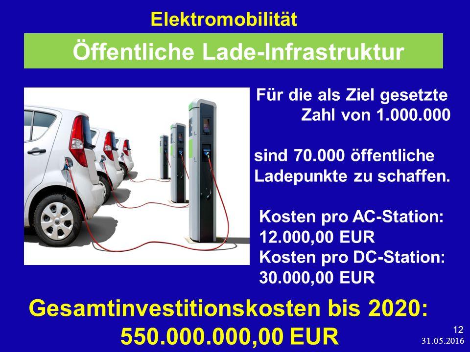 31.05.2016 12 Elektromobilität Für die als Ziel gesetzte Zahl von 1.000.000 BEV sind 70.000 öffentliche Ladepunkte zu schaffen.