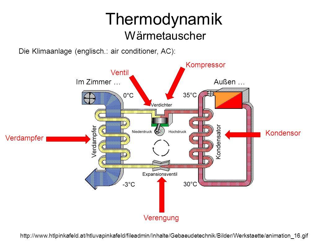 Thermodynamik Wärmetauscher http://www.htlpinkafeld.at/htluvapinkafeld/fileadmin/Inhalte/Gebaeudetechnik/Bilder/Werkstaette/animation_16.gif Kondensor