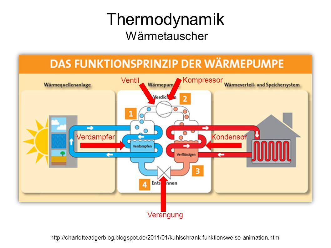Thermodynamik Wärmetauscher http://charlotteadgerblog.blogspot.de/2011/01/kuhlschrank-funktionsweise-animation.html KondensorVerdampfer Kompressor Verengung Ventil