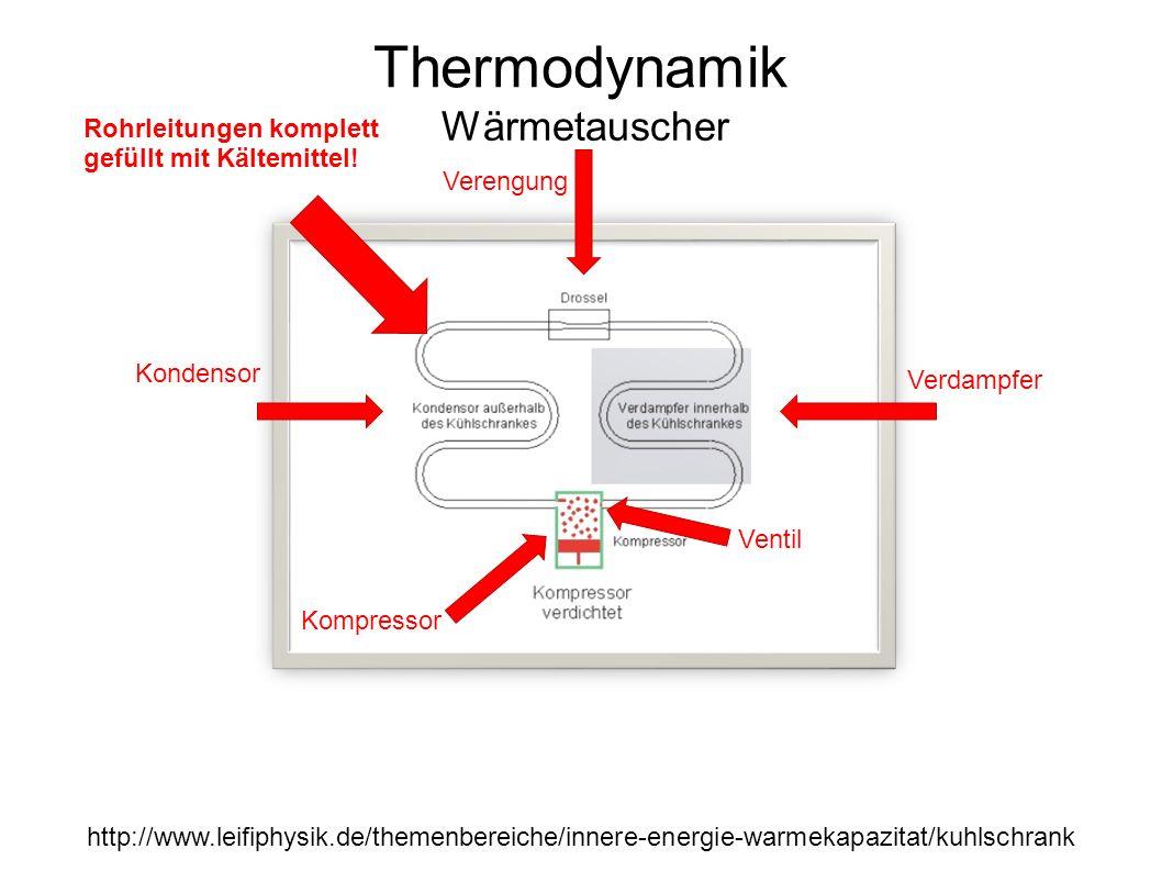 Thermodynamik Wärmetauscher Kondensor Verdampfer Kompressor Verengung Ventil http://www.leifiphysik.de/themenbereiche/innere-energie-warmekapazitat/kuhlschrank Rohrleitungen komplett gefüllt mit Kältemittel!