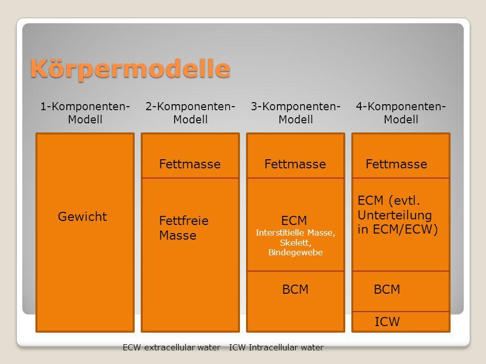 Fettmasse & fettfreie Masse Zwei-Komponenten-Modell (nach Biesalski) Weiblich <35J.Männlich <35J.