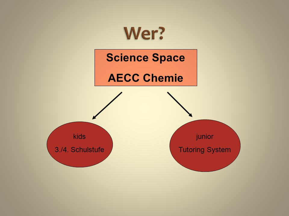 Wer Science Space AECC Chemie kids 3./4. Schulstufe junior Tutoring System