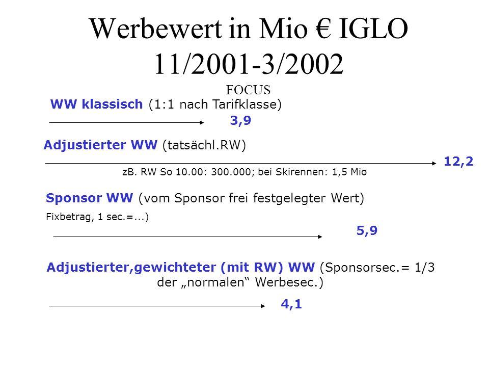 Werbewert in Mio € IGLO 11/2001-3/2002 FOCUS 3,9 Adjustierter WW (tatsächl.RW) WW klassisch (1:1 nach Tarifklasse) 12,2 zB. RW So 10.00: 300.000; bei