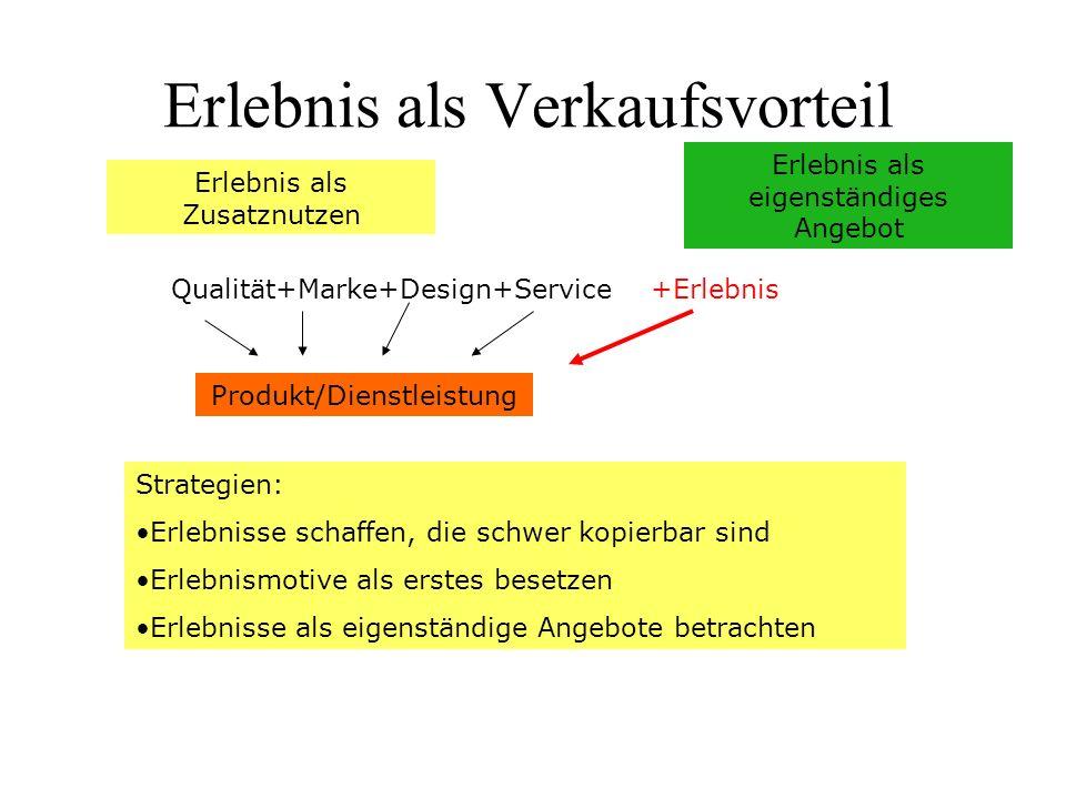 Erlebnis als Zusatznutzen Erlebnis als eigenständiges Angebot Qualität+Marke+Design+Service Produkt/Dienstleistung Strategien: Erlebnisse schaffen, die schwer kopierbar sind Erlebnismotive als erstes besetzen Erlebnisse als eigenständige Angebote betrachten Erlebnis als Verkaufsvorteil +Erlebnis