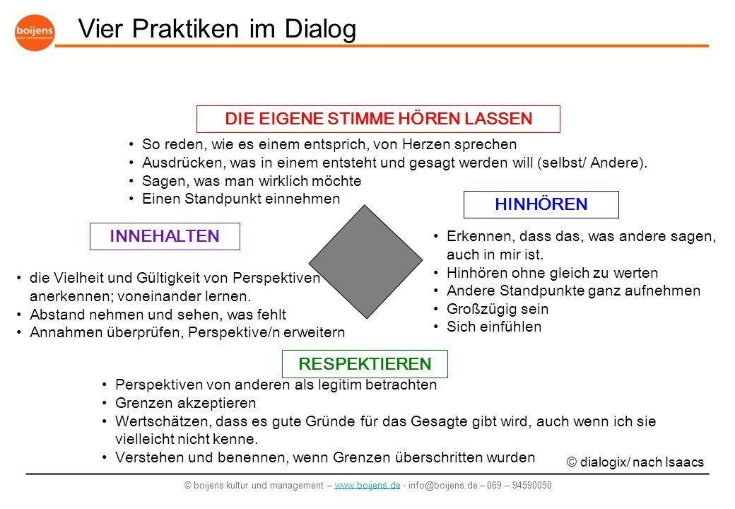© boijens kultur und management – www.boijens.de - info@boijens.de – 069 – 94590050www.boijens.de Vier Praktiken in der Anwendung DIE EIGENE STIMME HÖREN LASSEN HINHÖREN INNEHALTEN RESPEKTIEREN Absicht: Ausdrücken, was in einem entsteht und gesagt werden will (selbst/ Andere).