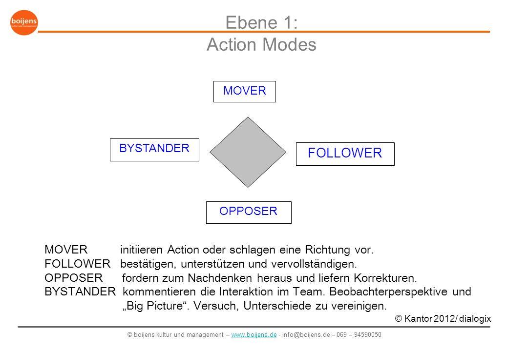 © boijens kultur und management – www.boijens.de - info@boijens.de – 069 – 94590050www.boijens.de Mover Follower Bystander Wo sind die Opposer?!