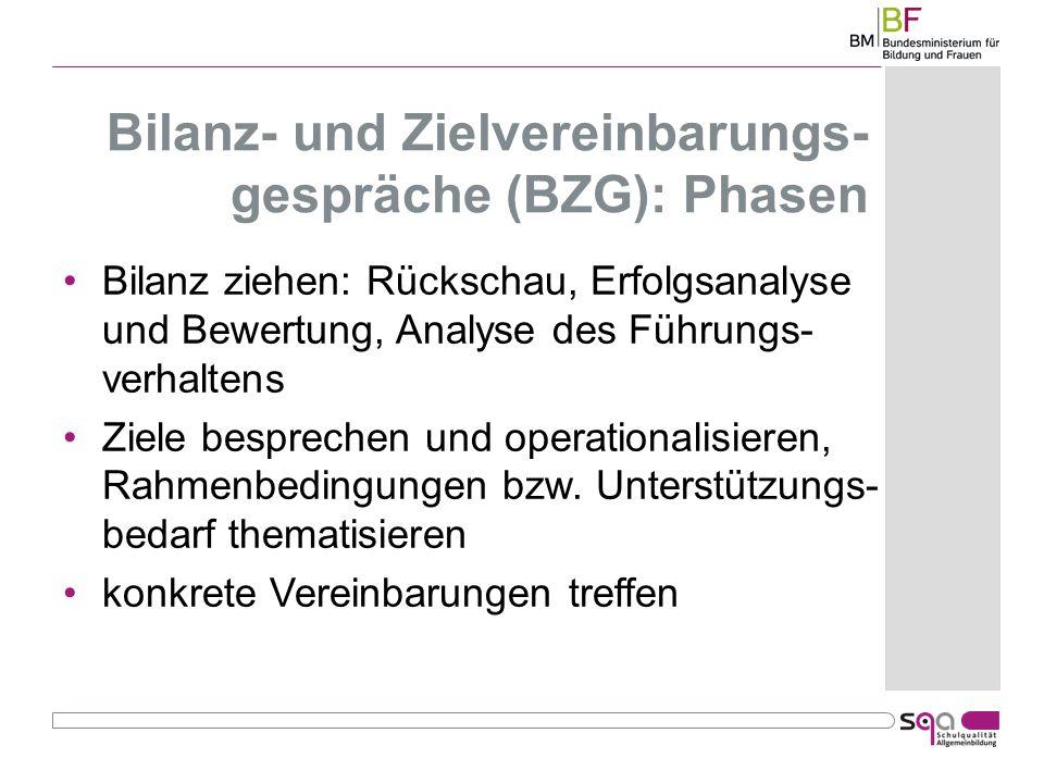 Bilanz- und Zielvereinbarungs- gespräche (BZG): Phasen Bilanz ziehen: Rückschau, Erfolgsanalyse und Bewertung, Analyse des Führungs- verhaltens Ziele besprechen und operationalisieren, Rahmenbedingungen bzw.