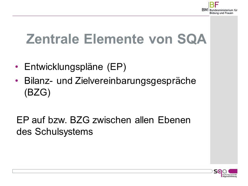 Zentrale Elemente von SQA Entwicklungspläne (EP) Bilanz- und Zielvereinbarungsgespräche (BZG) EP auf bzw.