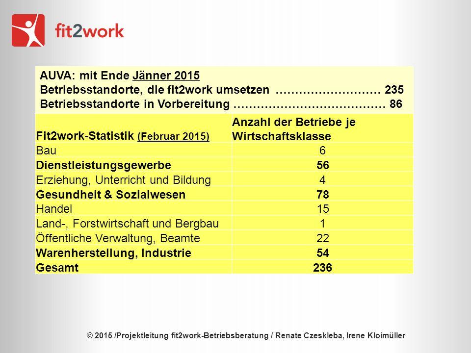© 2015 /Projektleitung fit2work-Betriebsberatung / Renate Czeskleba, Irene Kloimüller Implementierte Struktur und Ablaufprozess  Festlegung Frühwarnsystem (z.B.