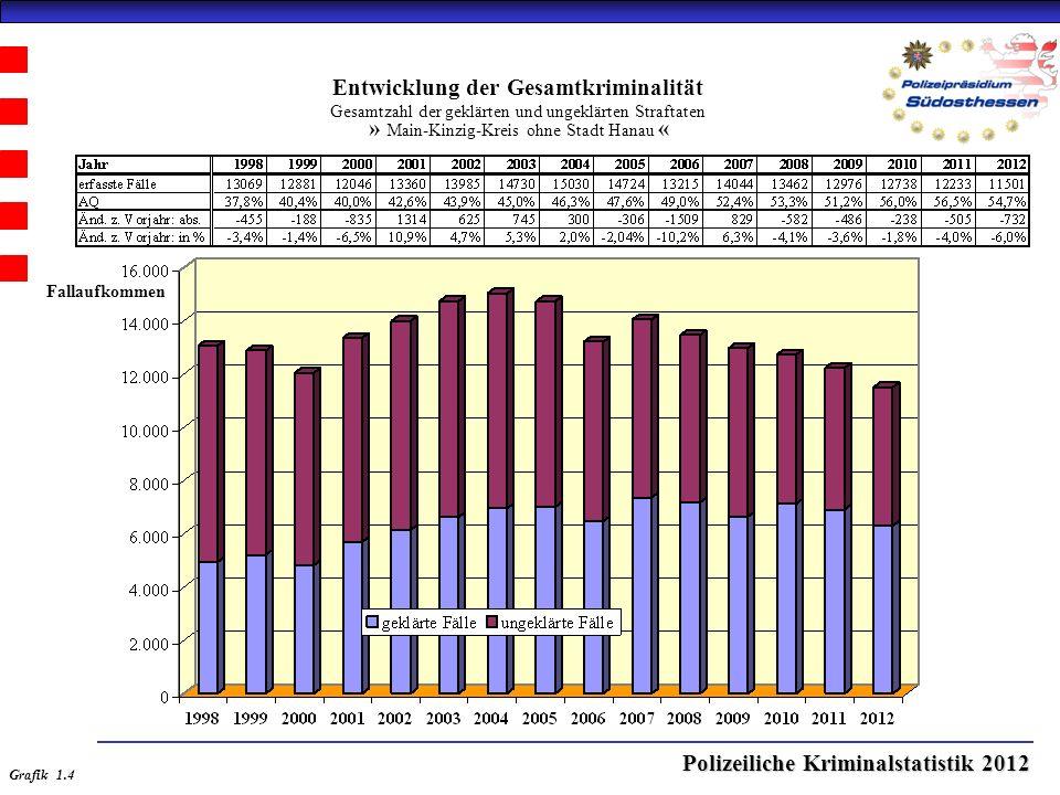 Polizeiliche Kriminalstatistik 2012 Entwicklung der Gesamtkriminalität Gesamtzahl der geklärten und ungeklärten Straftaten » Main-Kinzig-Kreis ohne Stadt Hanau « Grafik 1.4 Fallaufkommen