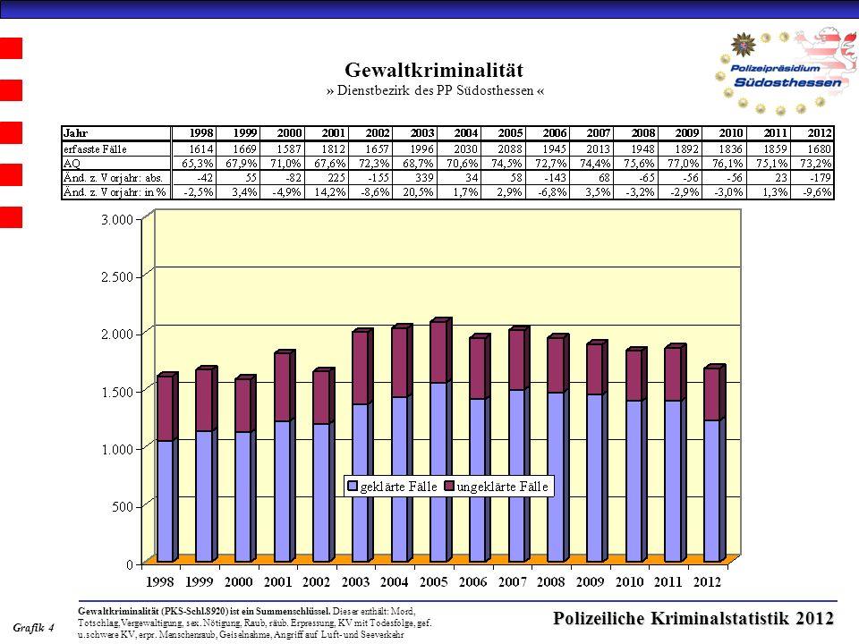 Polizeiliche Kriminalstatistik 2012 Gewaltkriminalität » Dienstbezirk des PP Südosthessen « Grafik 4 Gewaltkriminalität (PKS-Schl.8920) ist ein Summenschlüssel.