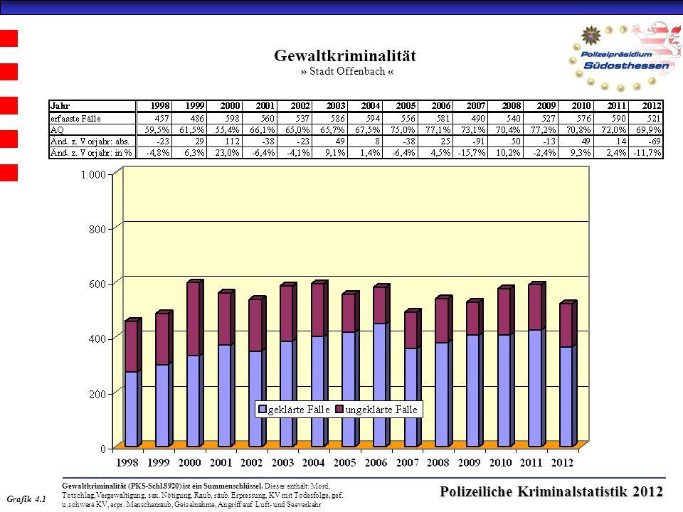 Polizeiliche Kriminalstatistik 2012 Gewaltkriminalität » Stadt Offenbach « Grafik 4.1 Gewaltkriminalität (PKS-Schl.8920) ist ein Summenschlüssel.