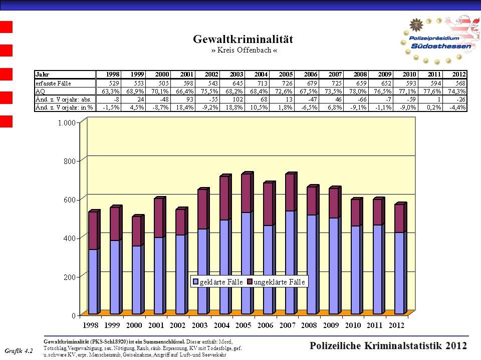 Polizeiliche Kriminalstatistik 2012 Gewaltkriminalität » Kreis Offenbach « Grafik 4.2 Gewaltkriminalität (PKS-Schl.8920) ist ein Summenschlüssel.