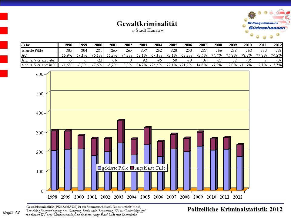 Polizeiliche Kriminalstatistik 2012 Gewaltkriminalität » Stadt Hanau « Grafik 4.3 Gewaltkriminalität (PKS-Schl.8920) ist ein Summenschlüssel.